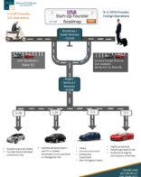 Checkout USA startup founder roadmap